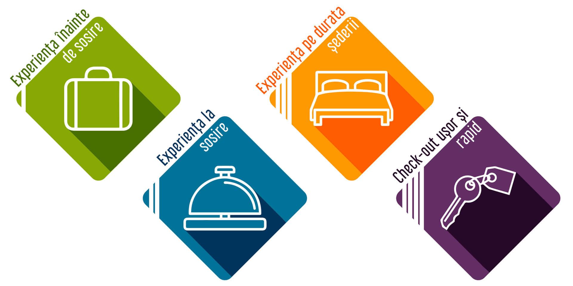 Îmbunătățește experiența oaspeților în hotelul tău cu o aplicație software