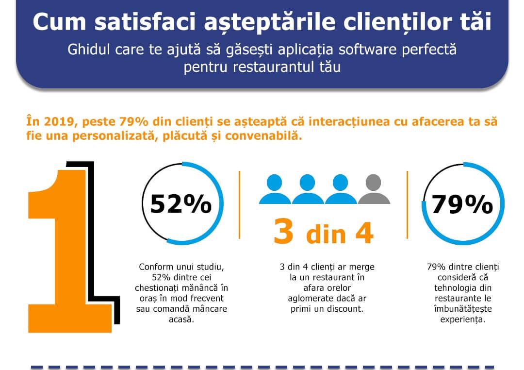 Cum satisfaci așteptările clienților tăi